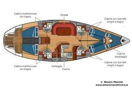 vacanze in barca a vela con skipper Sardegna interni barca piano
